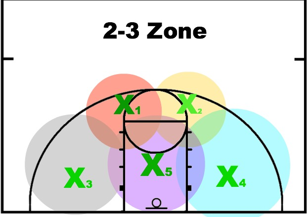 Offense and Defense | Arete Hoops