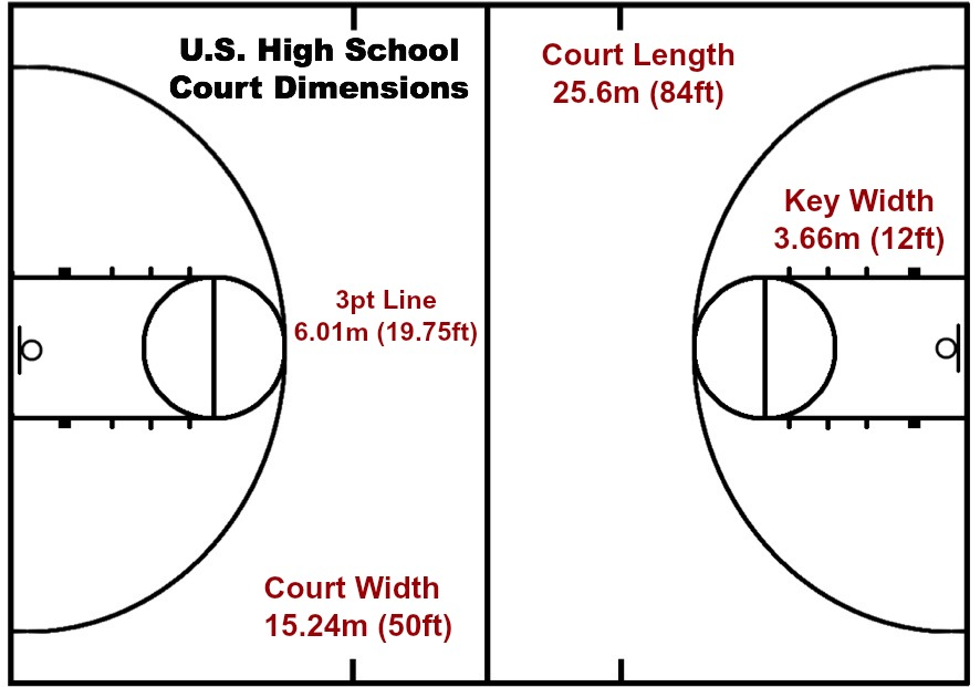 Basketball rules and regulations arete hoops arete hoops for How wide is a basketball court