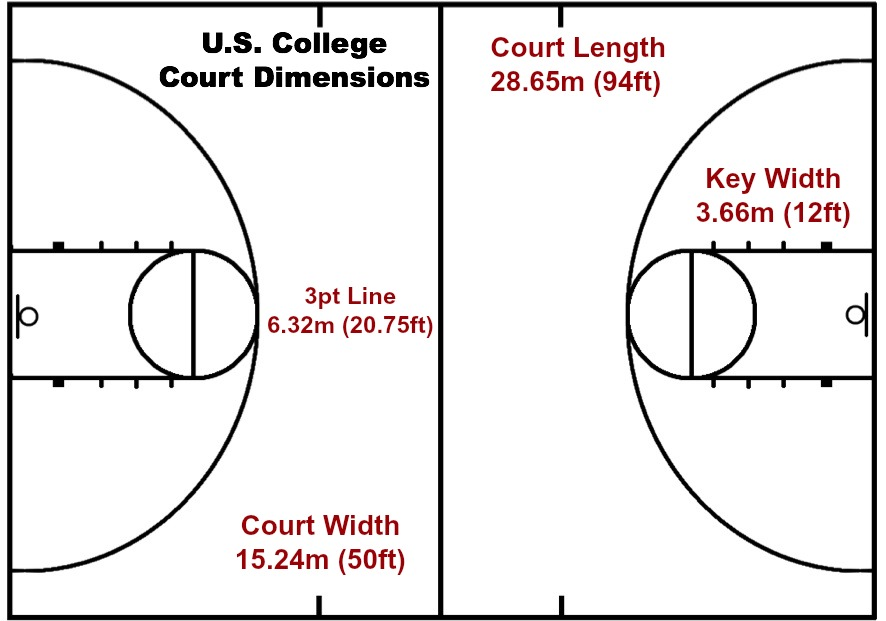 Basketball rules and regulations arete hoops arete hoops for Dimensions of basket ball court
