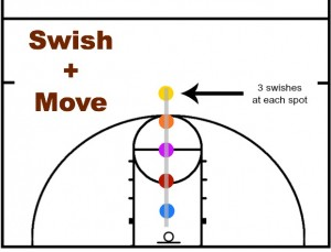 3 swishes and move